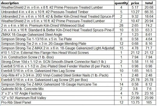 Materials Shed List